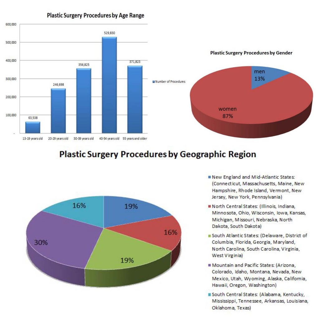 Plastic Surgery Statistics 3